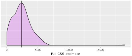 full_css_estimate